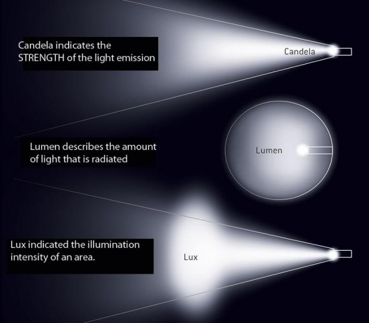 Candela lumen lux what do they mean hidplanet the official automotive lighting forum - Candela lumen tabelle ...