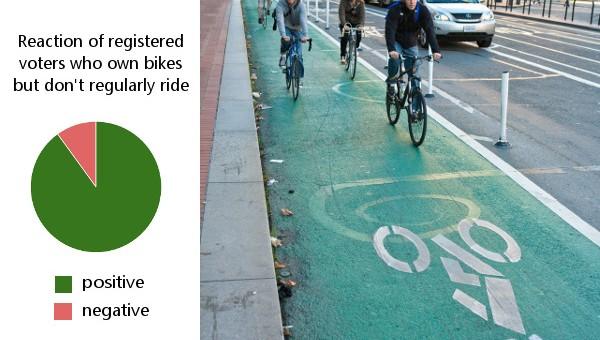People For Bikes: Selling Biking