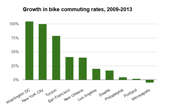 Bikes Rates People for Bikes